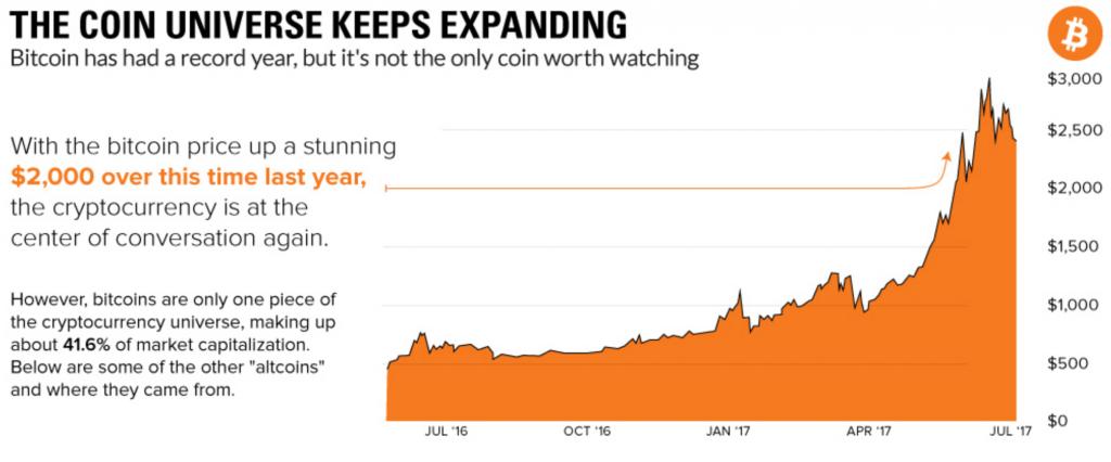 Bitcoin up $2000