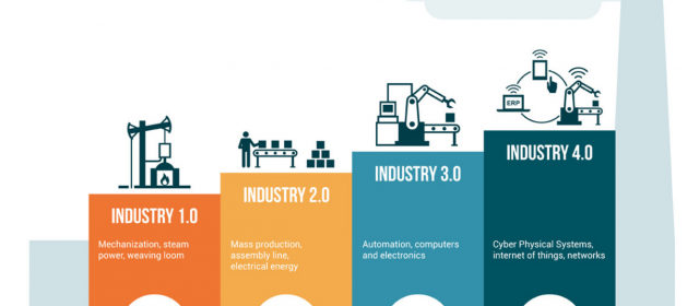 Investing in the fourth industrial revolution